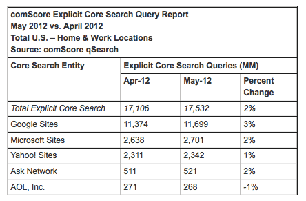 Comscore Search Report May 2012