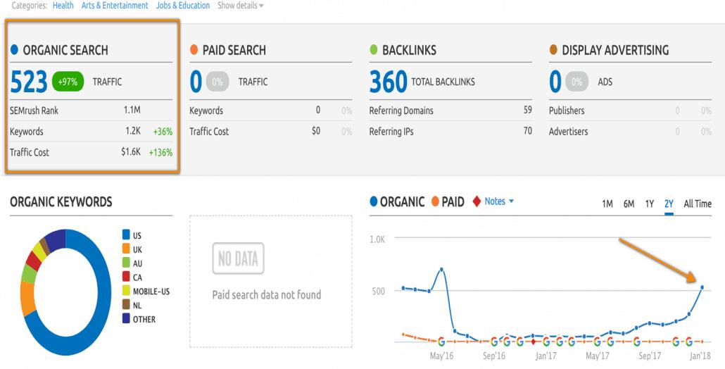 Organic Volume Charts