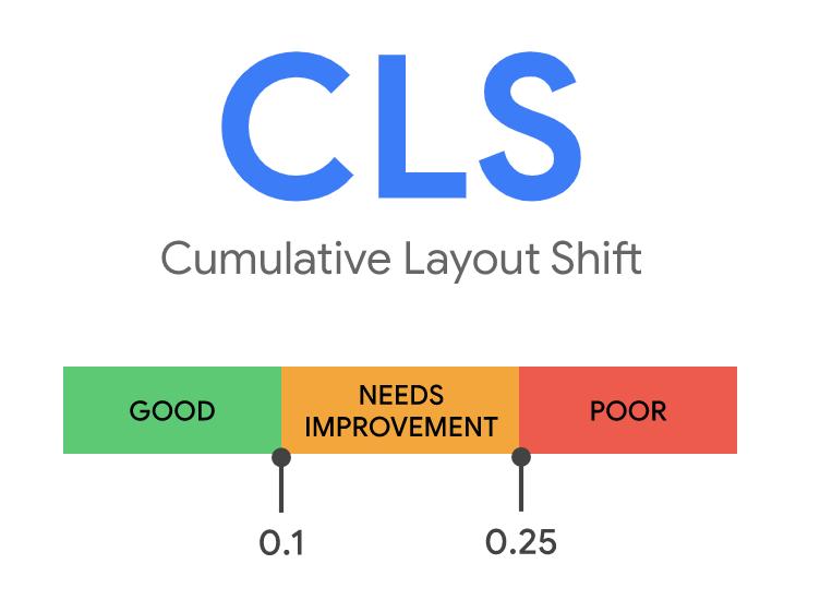 Cumulative Layout Shift (CLS)